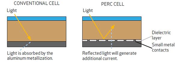 diferencia-entre-paneles-solares-REC-y-P
