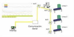 Diagrama de conexión de medición.