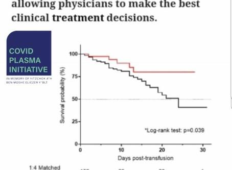 Mount Sinai study points to efficacy of convalescent COVID-19 plasma treatment
