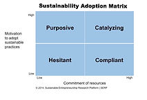 Sustainability adoption matrix
