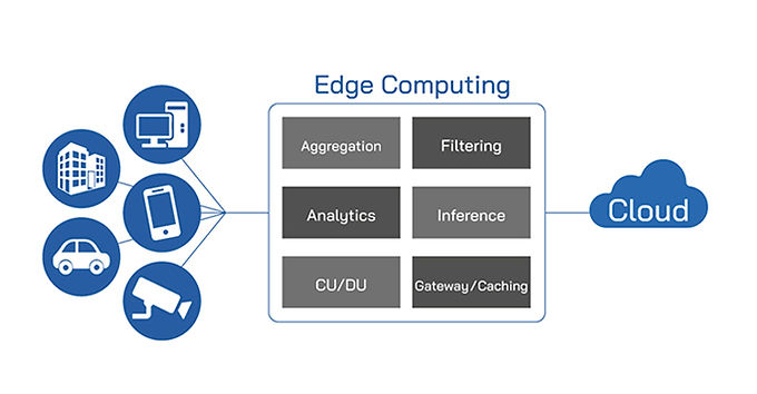 Multi-access Edge Computing (MEC) – solutions and use cases