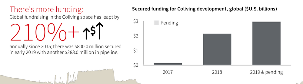 us uncovering coliving