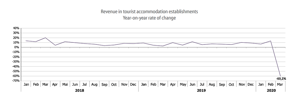 Revenue from accommodation