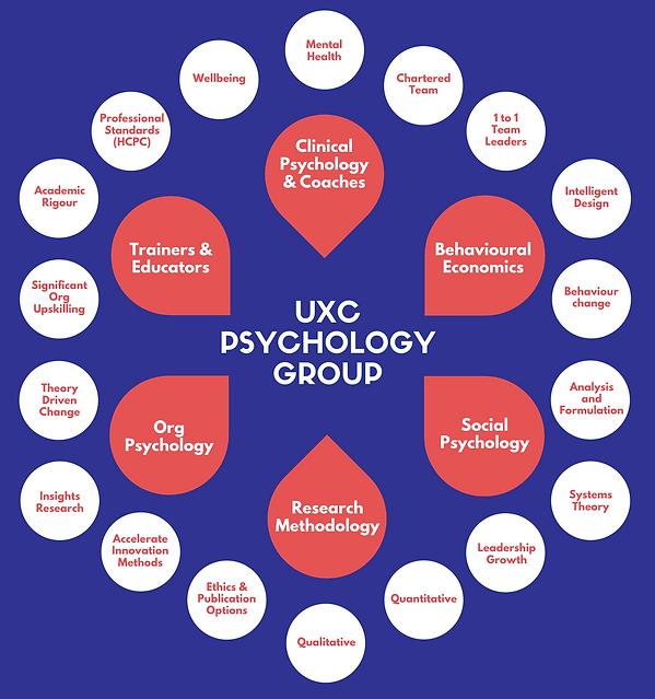 UXC skills matrix