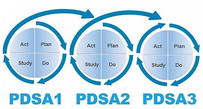 PDSA cycle UXC