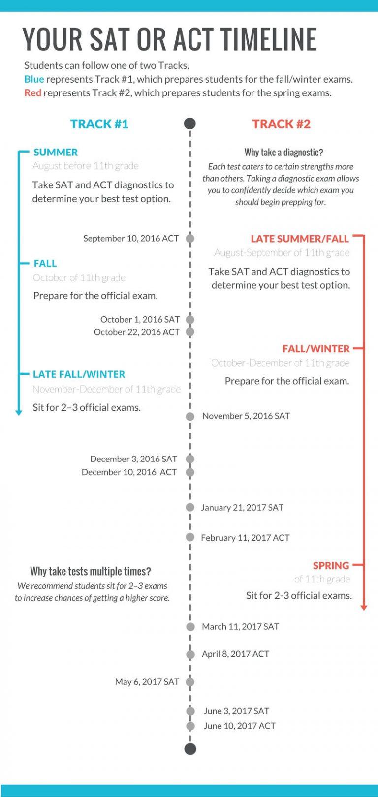 SAT-ACT-Timeline-2016-17_For-Blog-768x1620