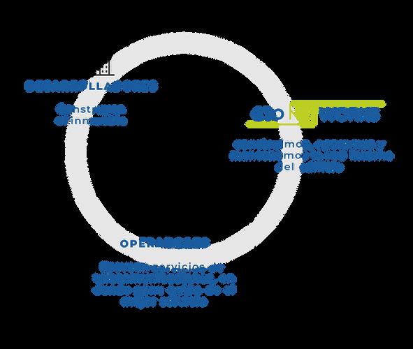 CTONET–WebPage–graficacirculo.png