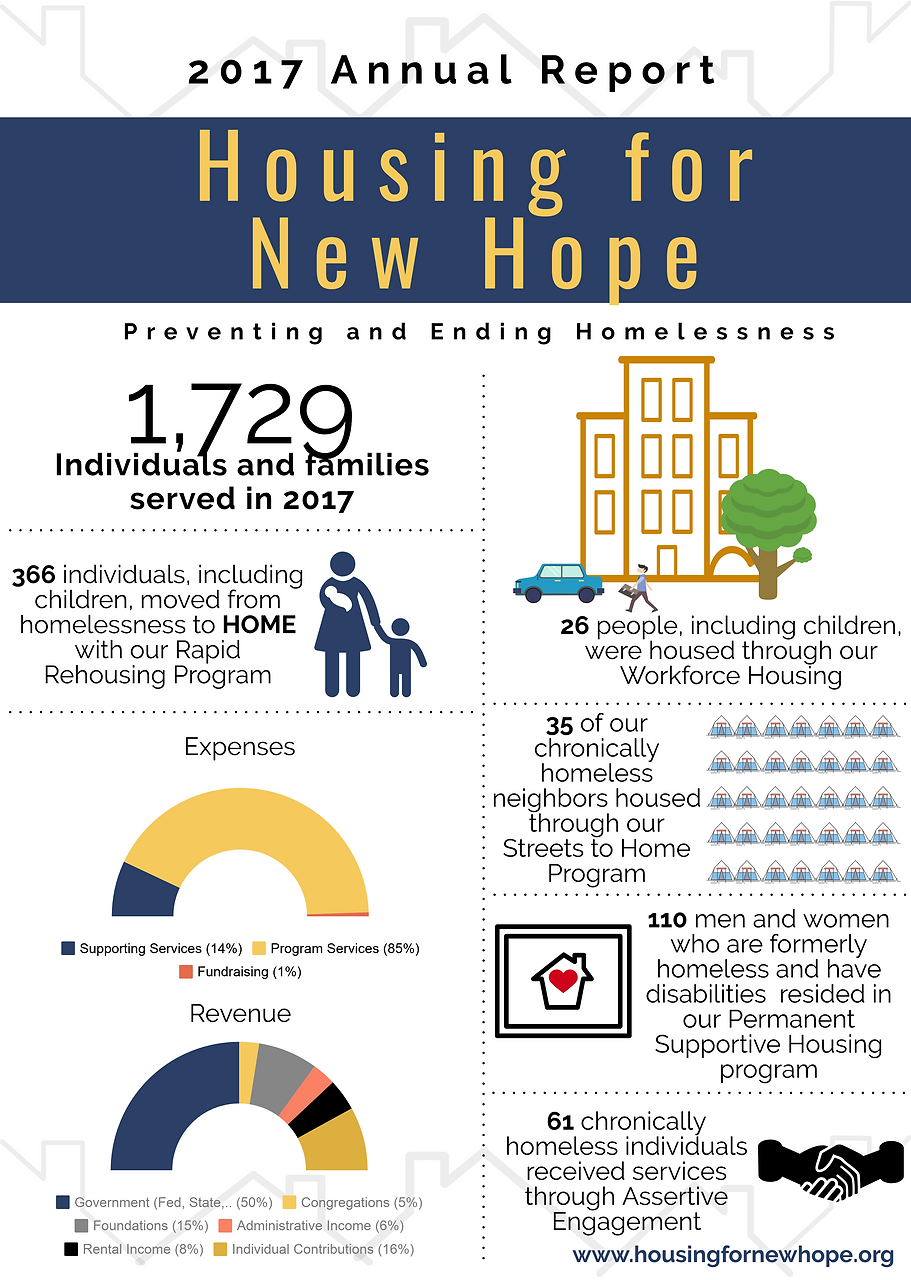 Housing For New Hope Durham Nc 2017 Annual Report
