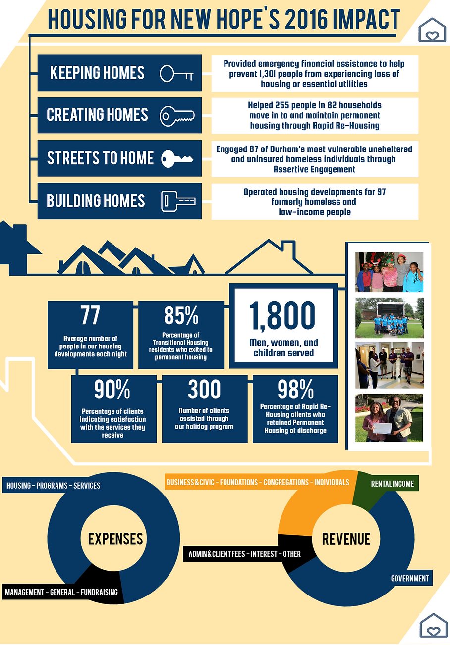 Housing for New Hope 2016 Annual Report