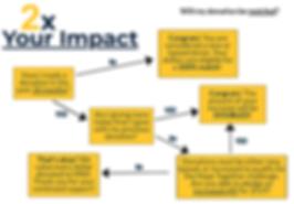 2x impact v2.PNG