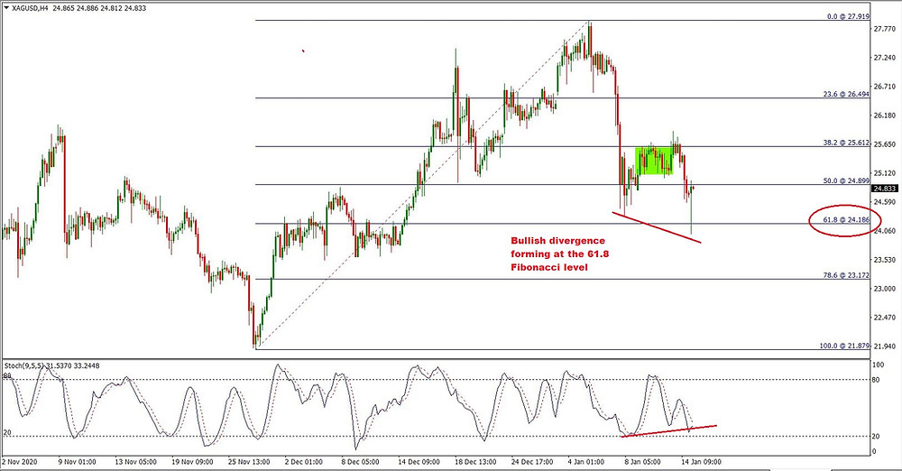 High probability Bullish divergence trade setup formed at a 61.8 Fibonacci level