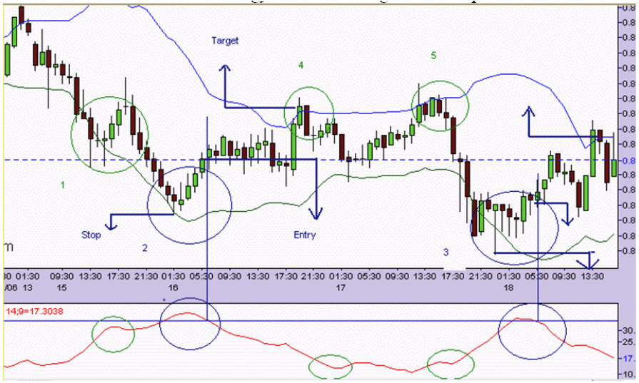 Forex Chart of trading bollinger bads with the help of ADX confirmation signals for high accuracy setups.