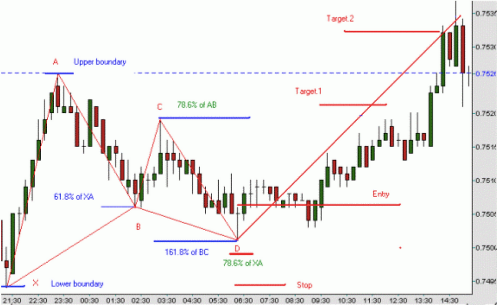 Forex chart of a bullish gartley or XABCD pattern and how to trade it with entry, stop and targets