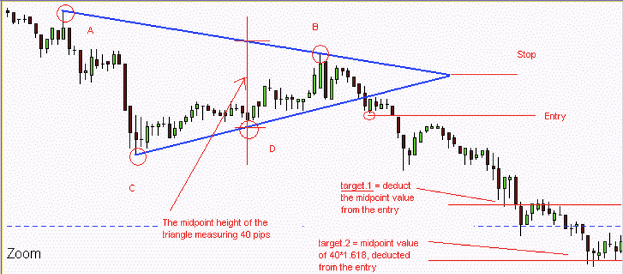 Forex Chart image of a Triangle pattern, defined by fractals, with a downtrend breakdown - entry, stop and targets explained.