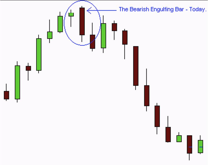 Forex Chart Image of Bullish Engulfing Candle/Bar