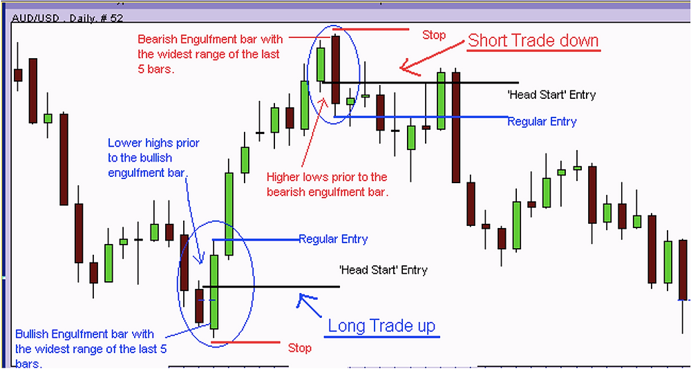 Forex Chart Image of Bullish and Bearish Engulfing Setups (with the early 'Head Start' entries)