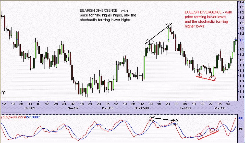 Forex Chart Image of Bullish and Bearish Regular Divergence