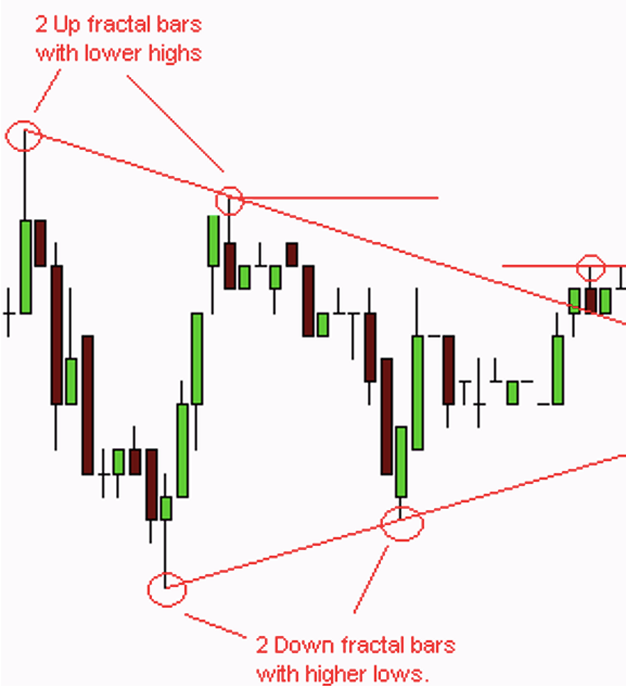 Forex Chart Image displaying how to define a triangle patterns using the fractal highs and lows