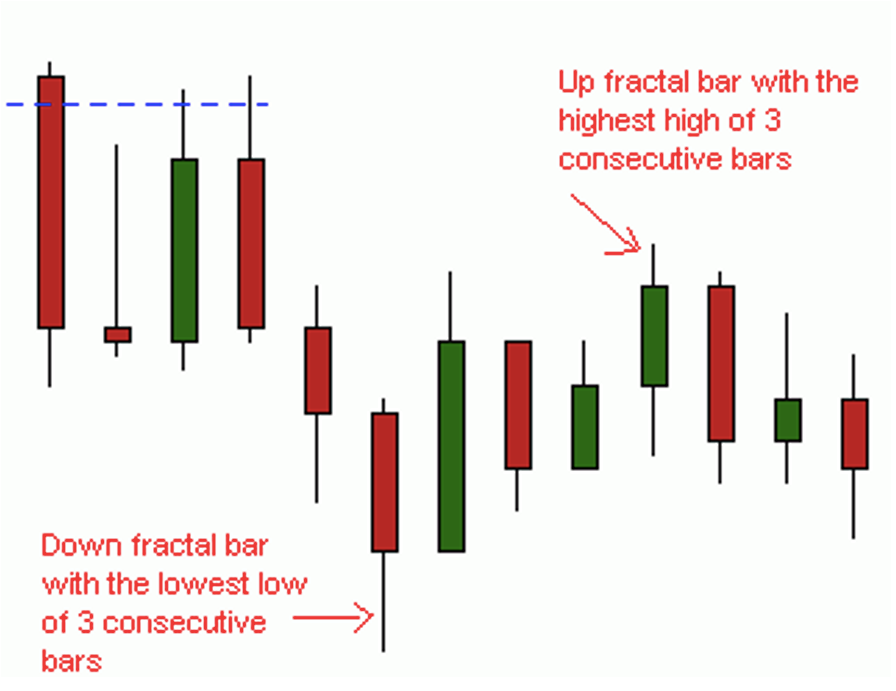 Forex Chart Image of Fractal Bars forming the lows and highs of the last 3 consecutive bars