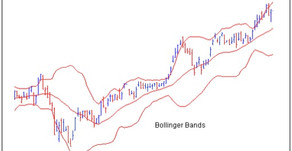 Using Bollinger Bands and ADX Signals - Part 2/2