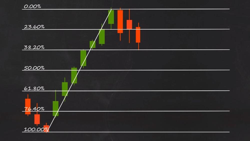 Fibonacci Retracement Fibonacci Expansion Fibonacci in trading