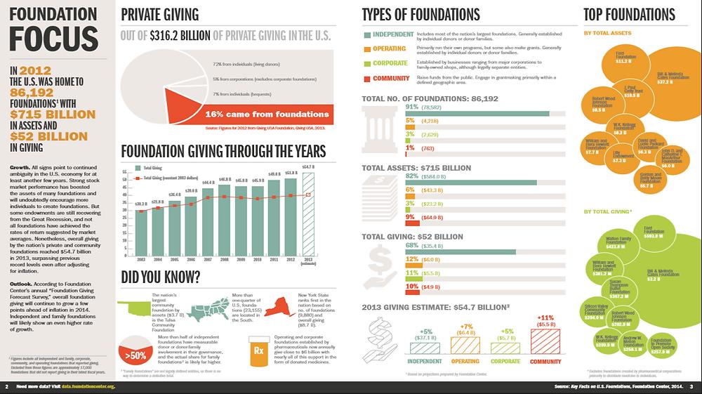 Donativos Fundaciones EUA 2014.png