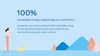 Facebook's global operations will 100% supported by by renewable energy this year