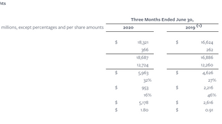Facebook Reports Second Quarter 2020 Highlights