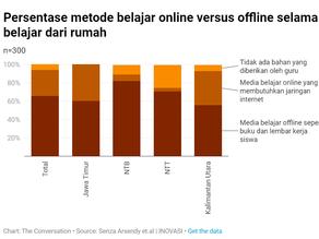 """Riset Dampak Covid-19: Potret Gap Akses Online """"Belajar dari Rumah"""" di 4 Provinsi"""