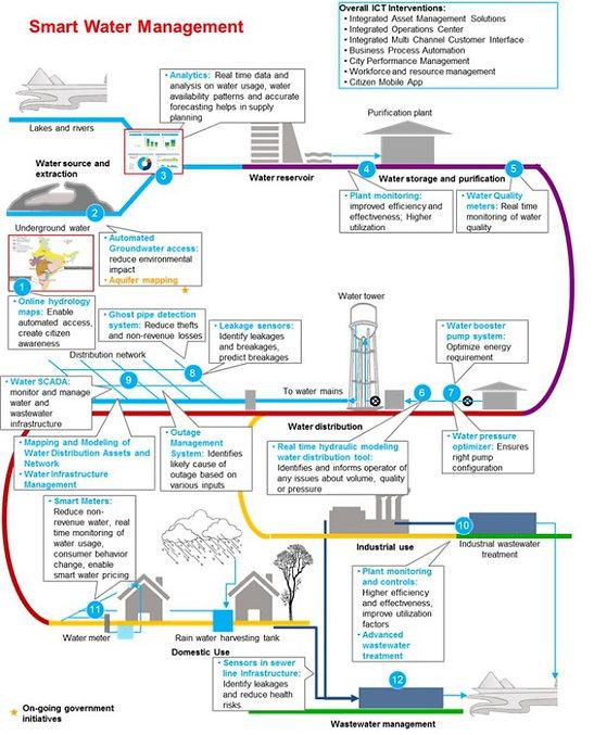 smart-water-management.jpg