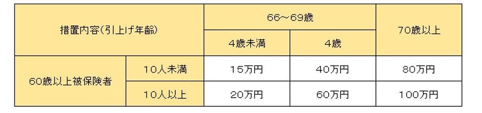 65歳超雇用推進助成金_継続雇用制度.jpg