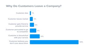 Customer retention, customer magnet, swindon consultants, business advice