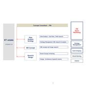 KT 명동 전화국 호텔 전환 공간 전략 제안