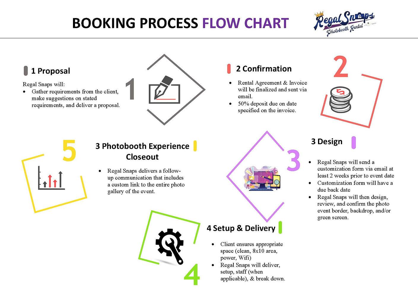 Circular Flow Chart Template #2- WEG.jpg