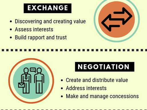 5 Stages Of Negotiation Process You Need To Know