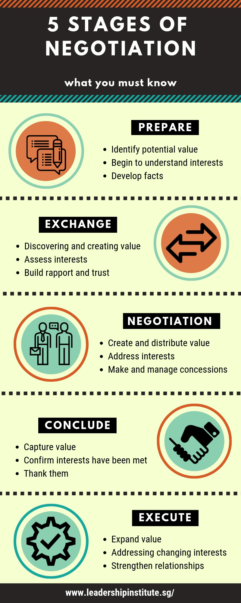5 stages of negotiation