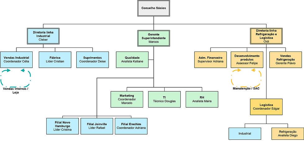 Organograma Grupo Arsystem