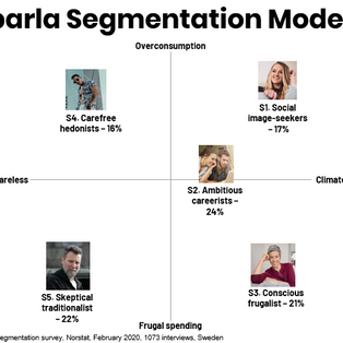 Why is market segmentation important for startups?