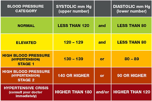EDTMax.com Blood Pressure Chart
