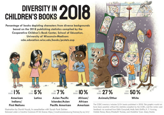 Diversity in Kids Books 2018.PNG