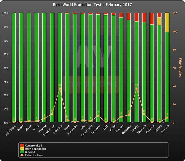 BITDEFENDER: Melhor antivírus pago de 2017