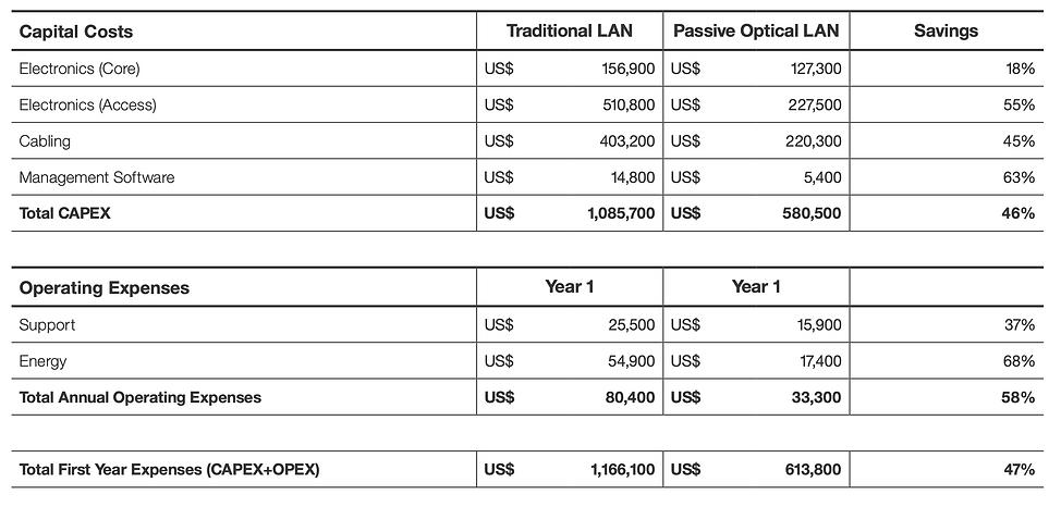 fiber lan opex capex.png