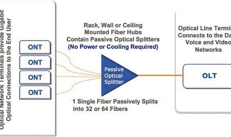 Arhitectură Passive Optical LAN pentru Companii
