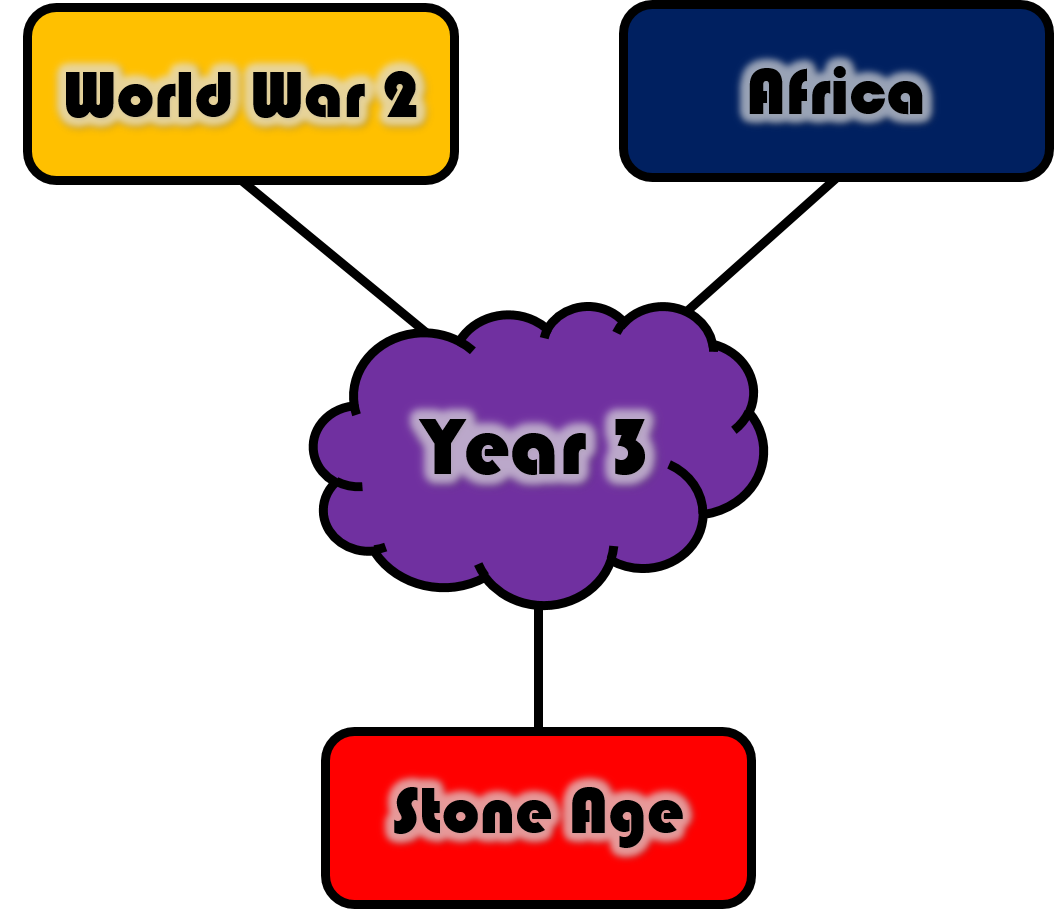 Topic Web Year 3