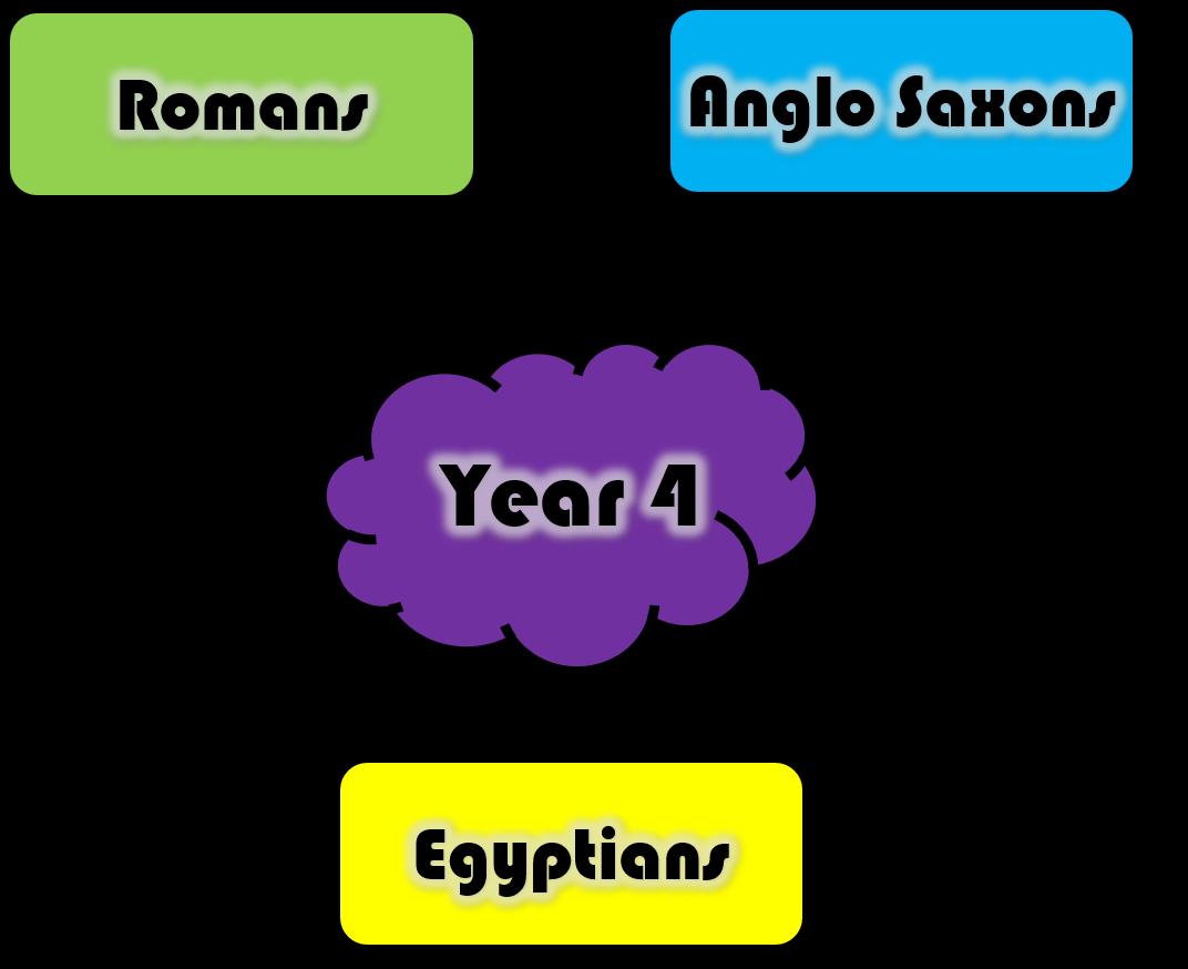 Topic Web Year 4