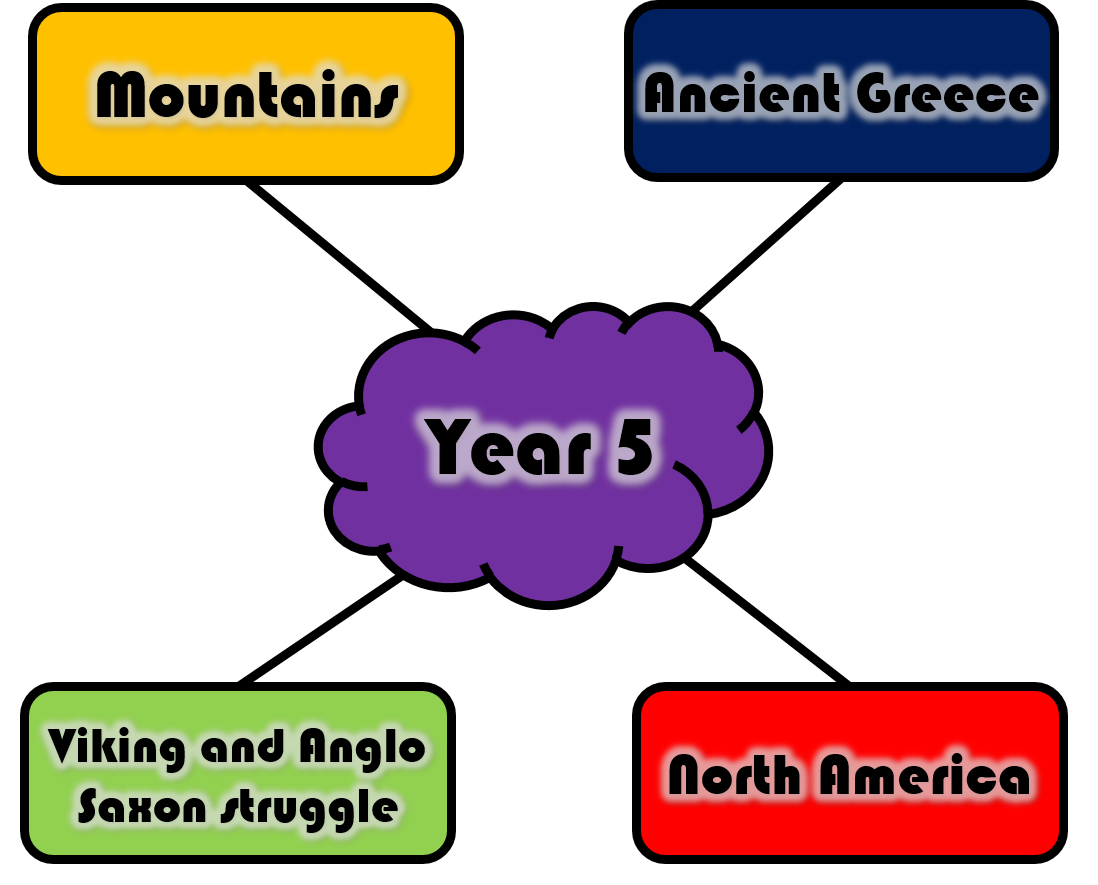 Topic Web Year 5