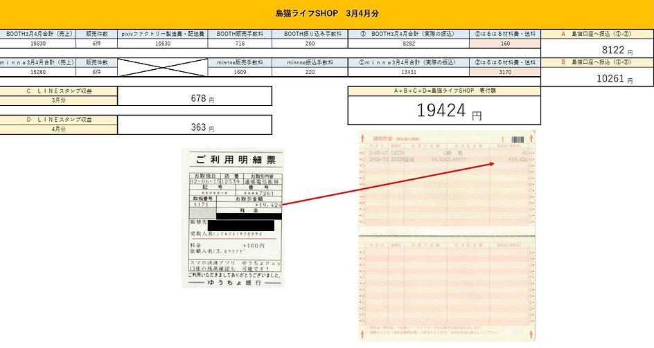 島猫ライフSHOP3・4月売上報告画像.jpg