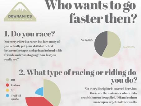 Market Research - Who wants to go faster then?