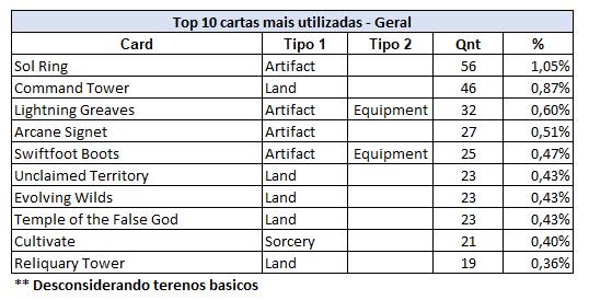 TOP 10 Cartas - Geral.PNG
