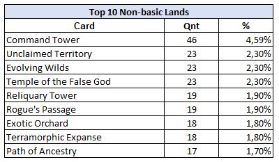 Non-basic land.PNG